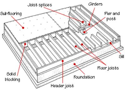 Foundation joist beam sill and settlement repair in Floor trusses vs floor joists